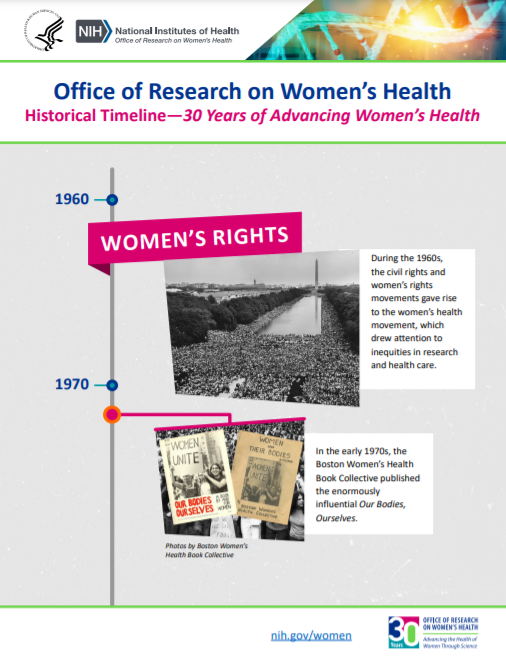 Image of ORWH's 30th Anniversary Timeline, highlighting accomplishments throughout the decades.